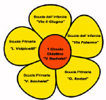La didattica al circolo didattico di ciampino by WeMake Service